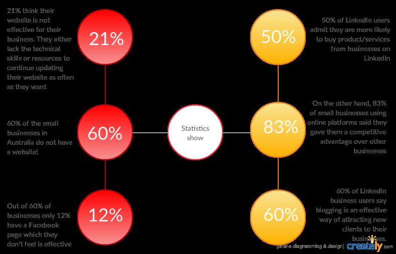 statistics on businesses