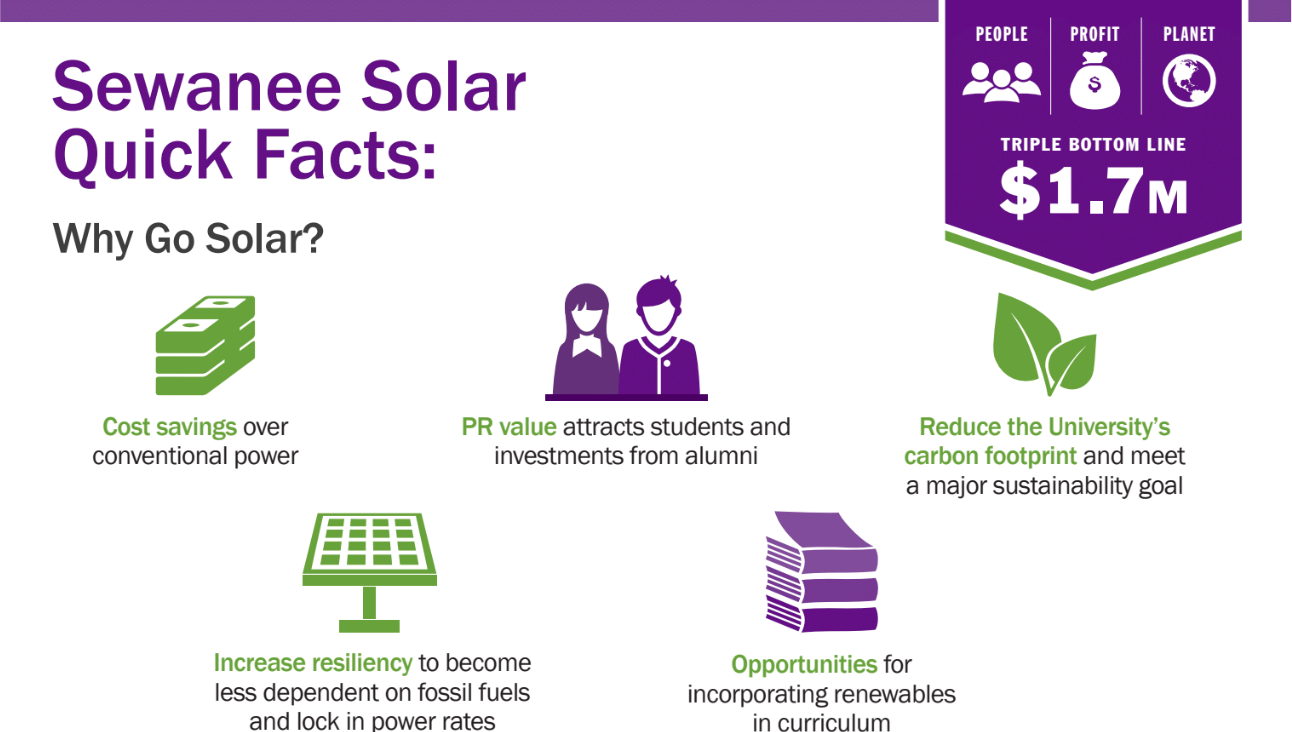 Sewanee Solar_Infographic.png