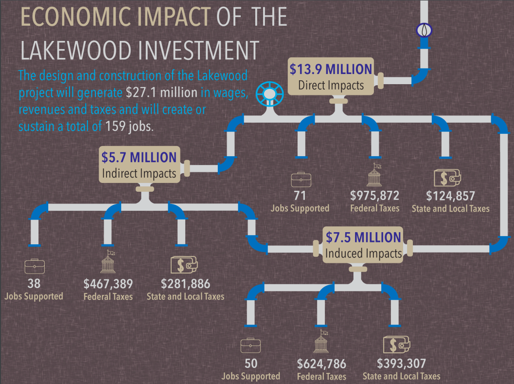 Lakewood_Infographic.png