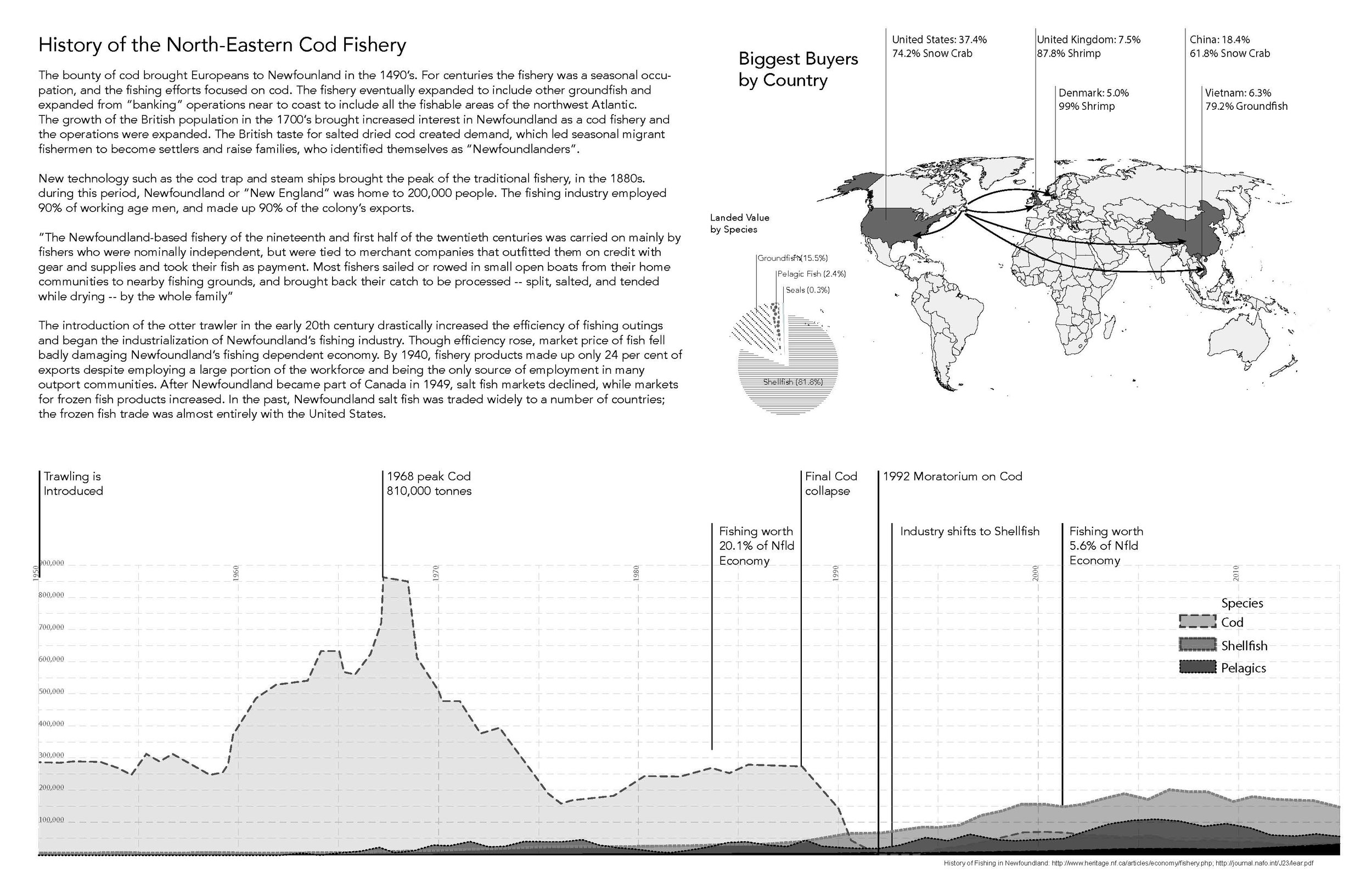 An overview of catching and export trends. The cod populations crashed in 1991, which caused an increase in aquaculture rearing.