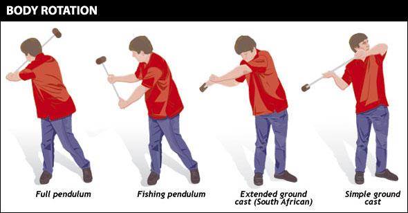 body-rotation.jpg