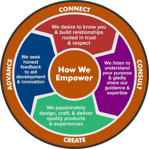 TA Purpose Statement circle.jpg