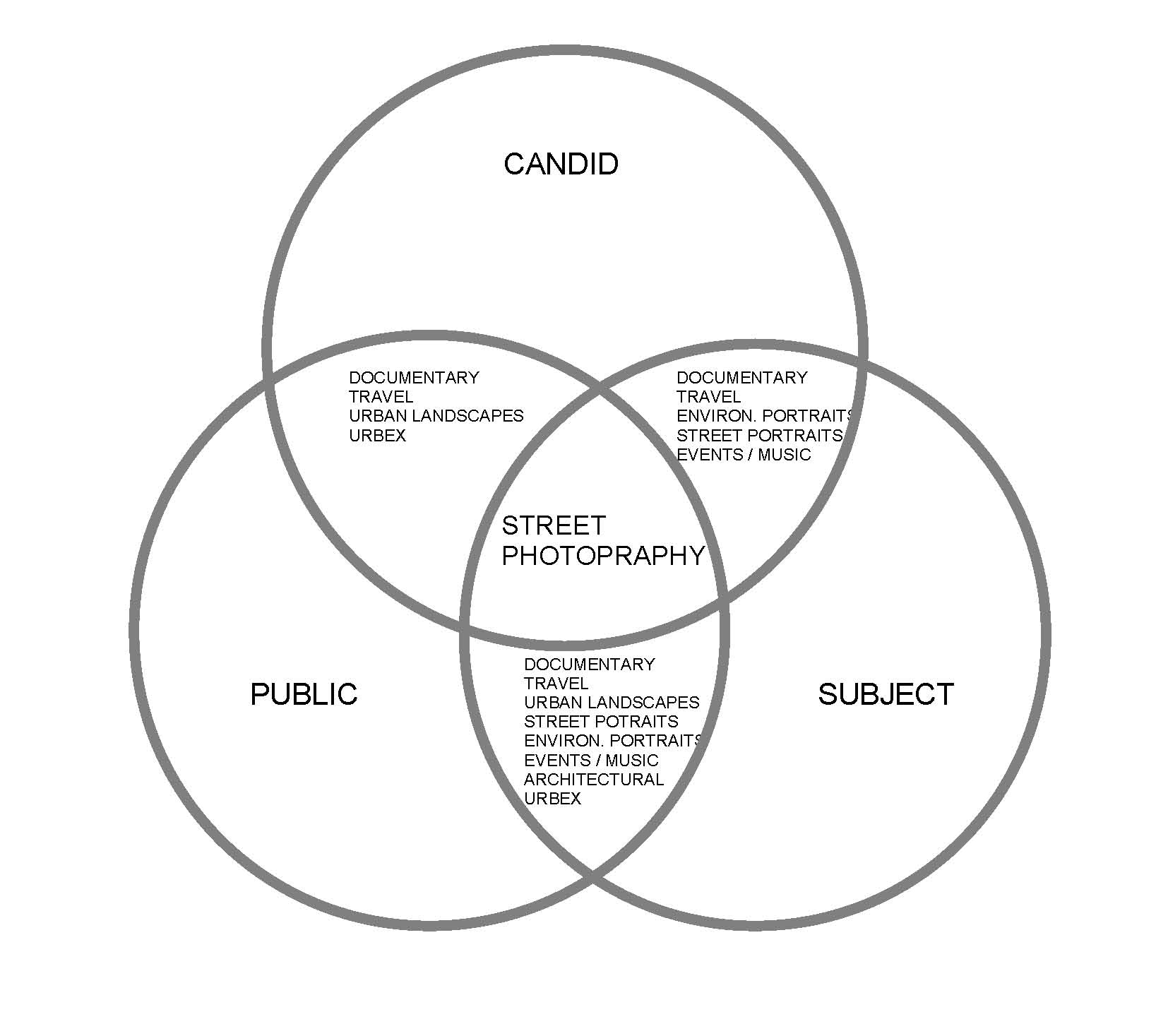 "The ""Street Genres"" and how they intersect with each other"