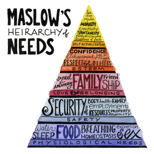 Can we directly meet our needs through our work? Wellbeing, belonging, purpose, self-actualisation?   Click to see   s  ource  .