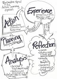 Action Learning Cycle from Transition Network