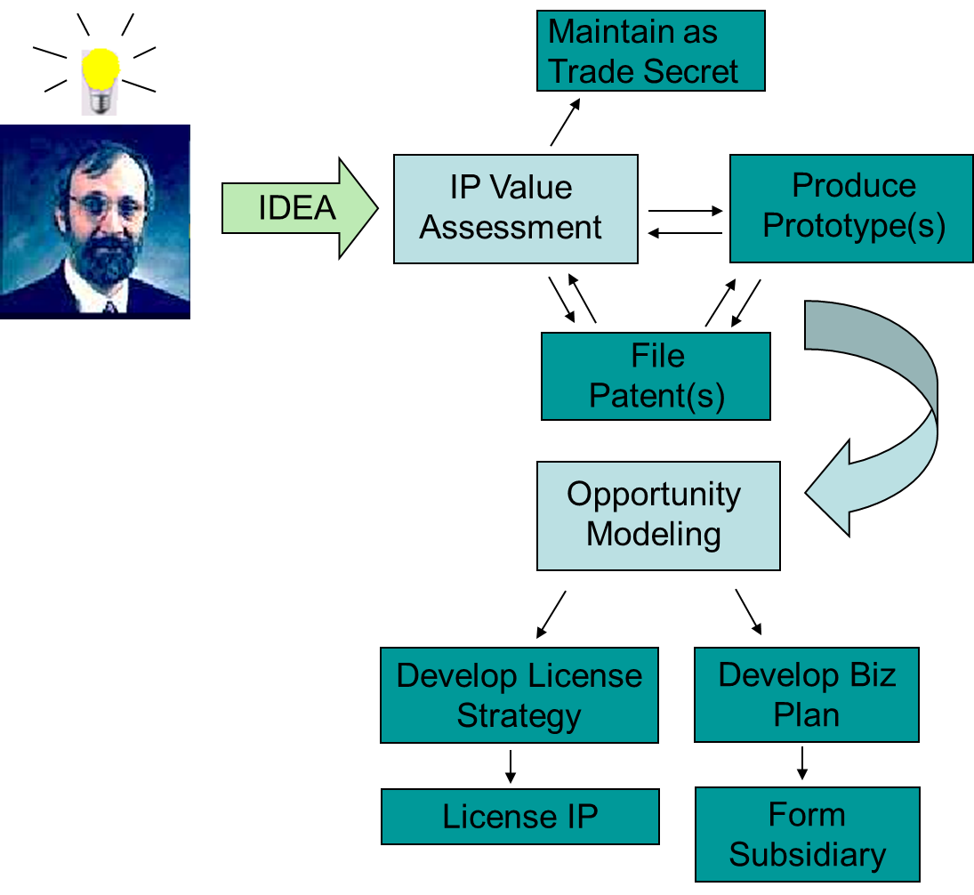 CRR's first innovation and incubation model