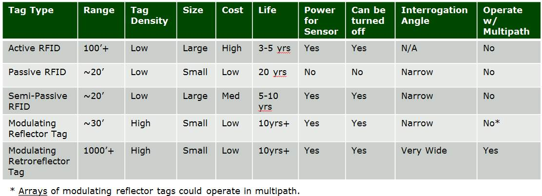 Comparison of RFID, Reflector, and Retroreflector Tags