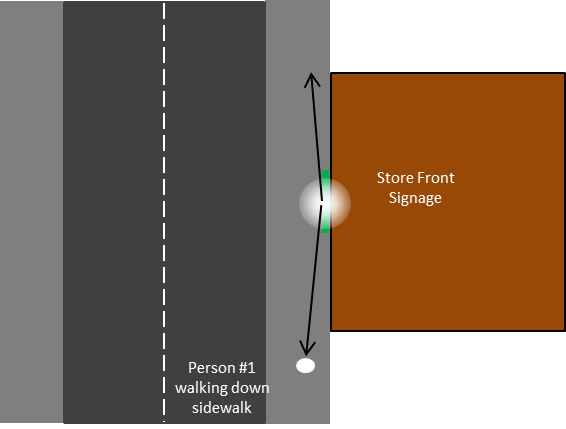 Figure 10. Scenario 3: Person on sidewalk in front of store viewing signage with overhead lighting