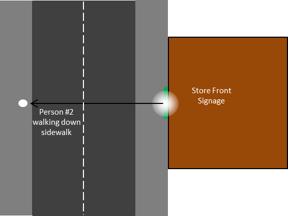 Figure 12. Scenario 4: Person on sidewalk across the street from the store viewing the signage
