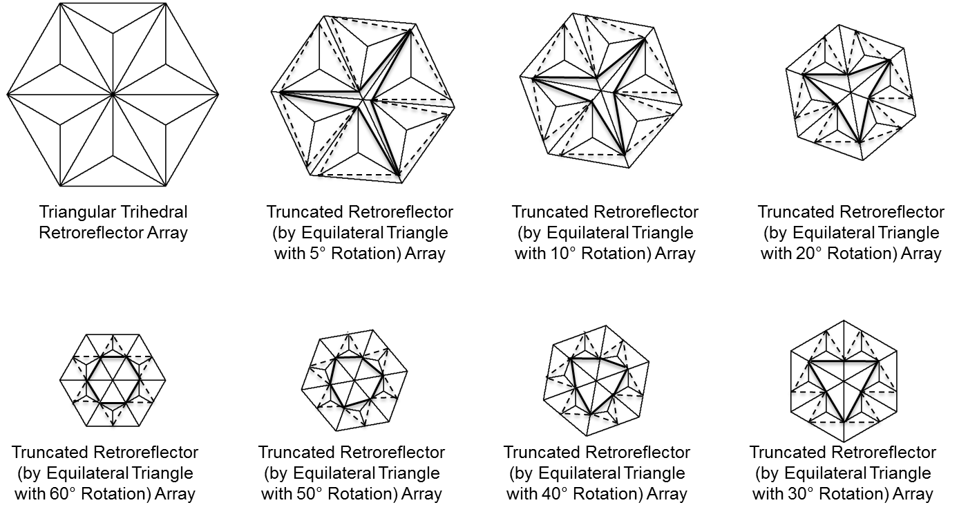 Figure 6. Side views of a triangular trihedral retroreflector array and seven truncated retroreflector arrays with added dashed and solid darker lines indicating retroreflector and light-directing portions