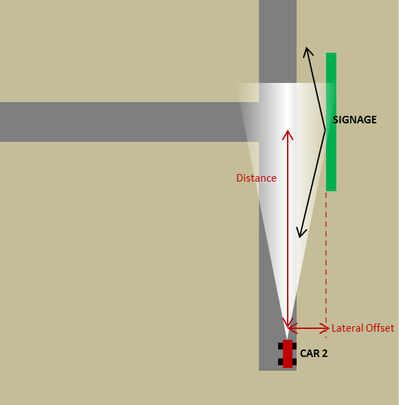 Figure 4. Scenario #2a: Second car approaching 'T' intersection having signage parallel to the path of the car.