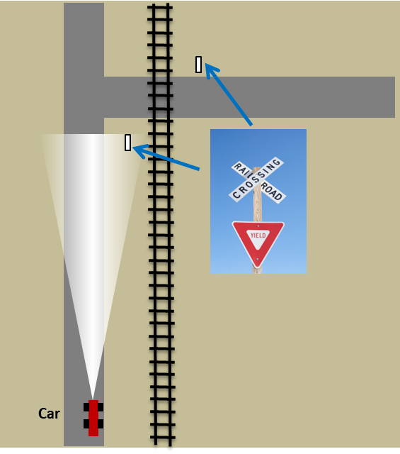 Figure 8. Scenario 2b: Car approaching an intersection having a railroad crossing
