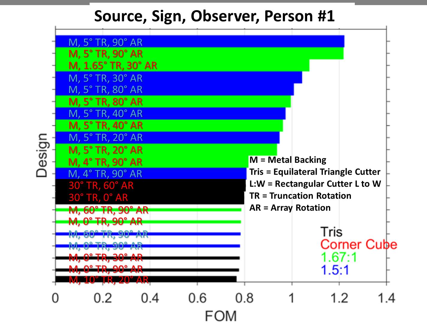 Figure 11. Top reflective sheeting designs for scenario #3