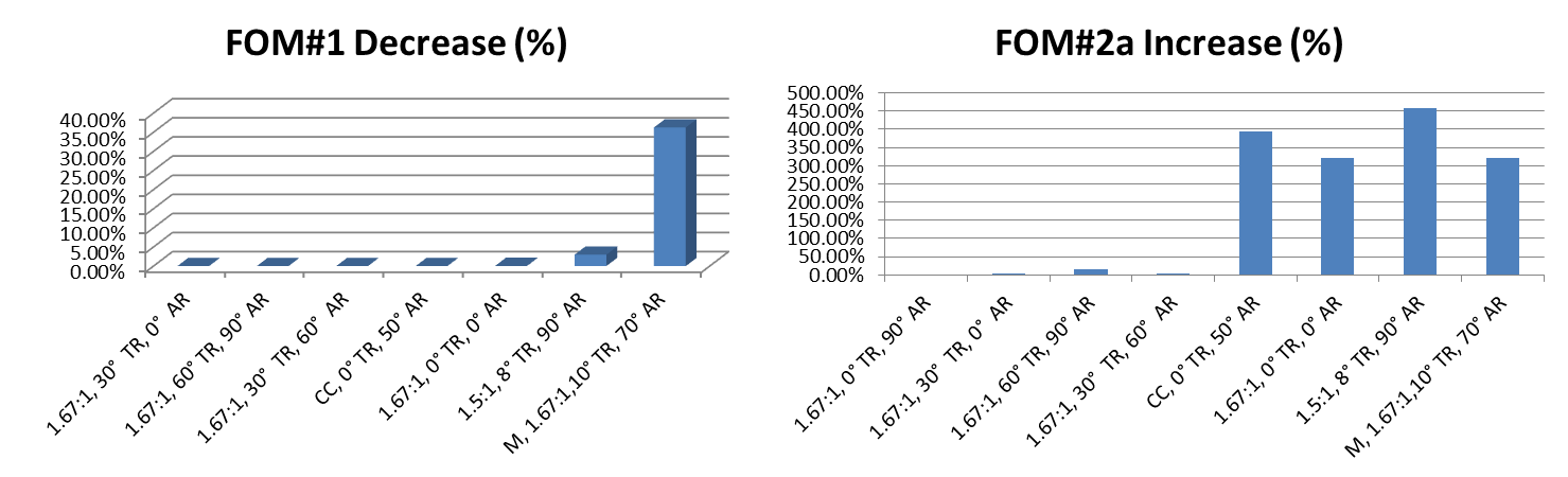Figure 7. FOM #1 decrease versus FOM #2a increase when changing from the 1.67:1, 0° TR, 90° AR design to the other seven designs in Table 2