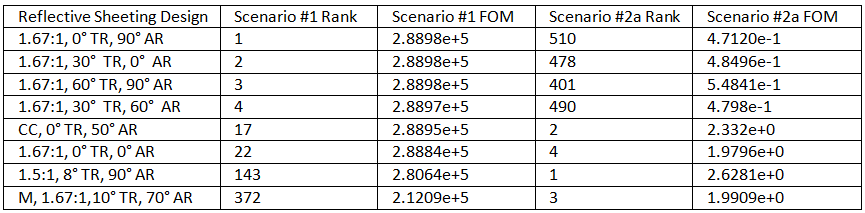 Table 2. Performance data for the top four designs for scenarios #1 and #2