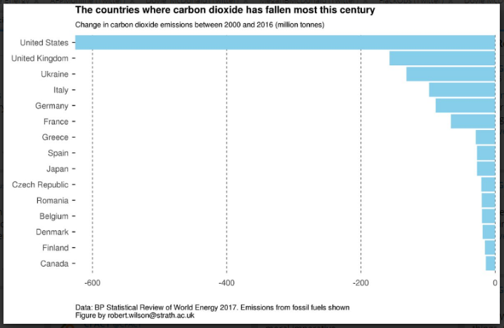 Chart of CO2 DROP.png