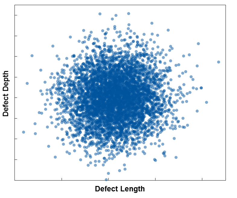 When considering random measurement error, the uncertainty in defect measurements can be accounted for.  This scatter plot illustrates the different combinations of depth and length values that are generated during a simulation.