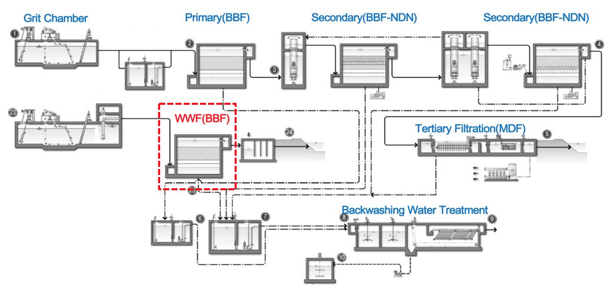 jung rang proces flow diagram.png