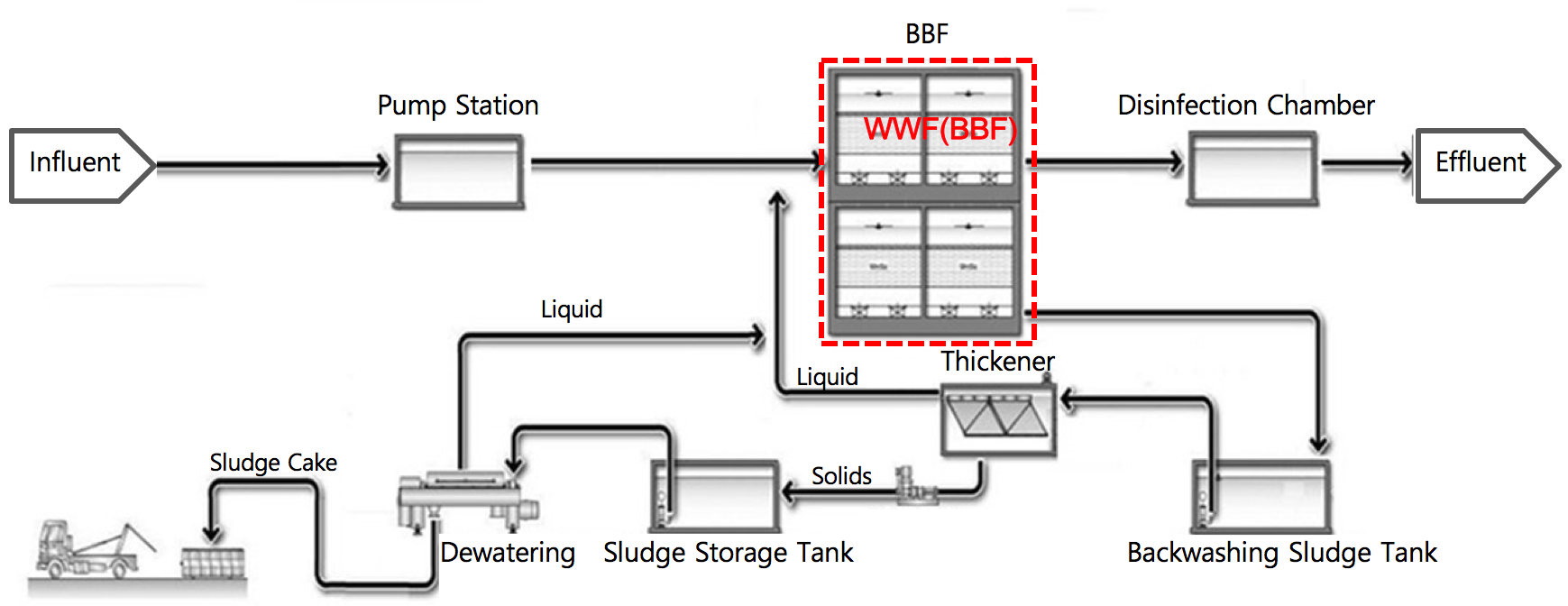 hwado process flow diagram.png