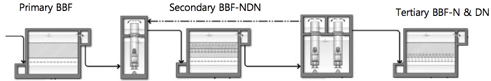 bbf secondary new facility.png