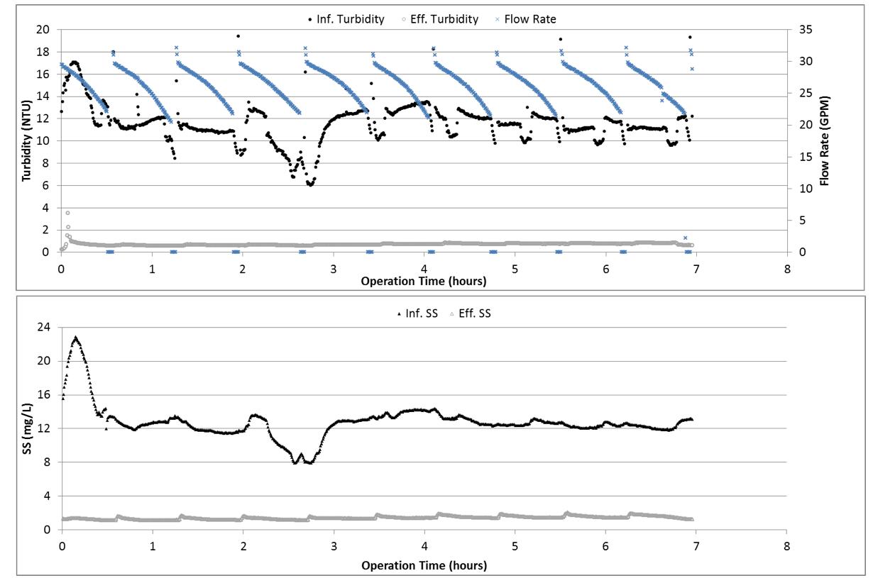 title 22 alternative 1 test result graph.png