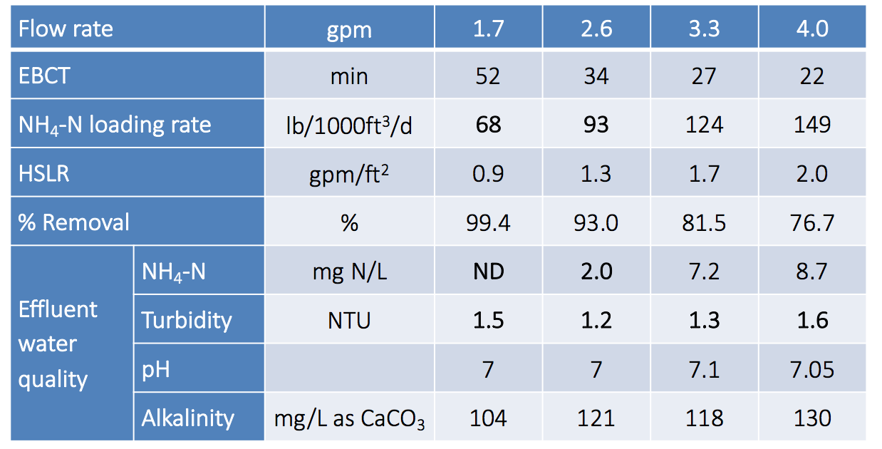 title 22 alternative 3 nitrification chart.png