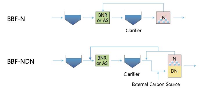 Current treatment plant (Phosphorus Removal, Denitrification) + BBF (Nitrification)