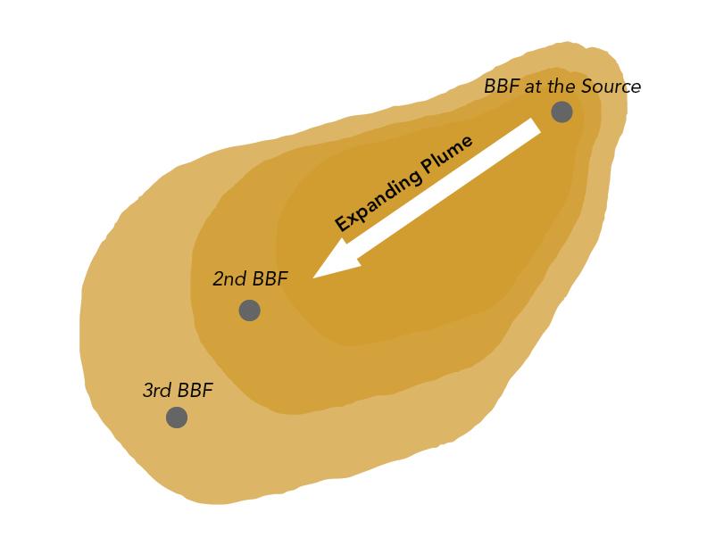 Ex- situ (Extract -> Treat -> Return) Bioremediation Process