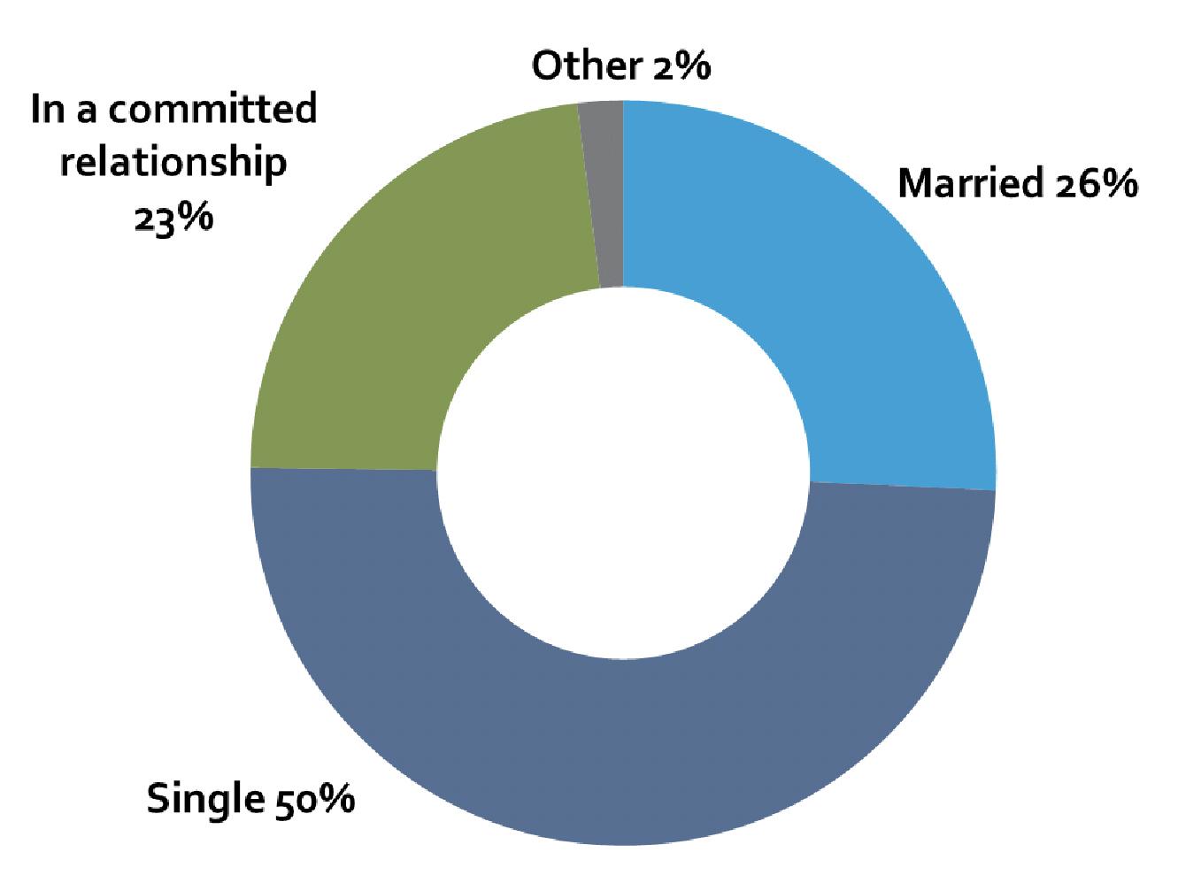 MILLENNIAL MARITAL STATUS