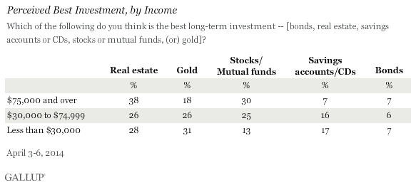Perceived Best Investment, By Income