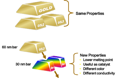 On the macroscale, the properties of gold will be independent of the size of the gold bar. On the nanoscale, things start to change - normally inert gold will begin to show catalytic properties, melt at a lower temperature, show unique conductivity properties, and even change color.  Graphic from The Windsor Consulting Group [   link   ].