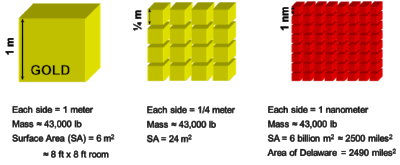 Cutting a chunk of gold into smaller pieces does not change the volume or mass, but increases the surface area. If the gold is reduced to a small enough size, the material properties will be distinct from the bulk (i.e., non-nano, or continuum scale) gold, and suddenly you have catalytic, red-colored gold that melts at lower temperature. The increase in surface area also allows the material to be used in more applications, reducing the cost per use and improved efficiency. Graphic from presentation by The Windsor Consulting Group, available  here .
