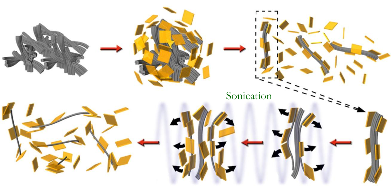 """Illustration showing nanoplatelet-assisted dispersion of carbon nanotubes. Carbon nanotubes (CNTs) are initially received in aggregated or bundled state. Zirconium phosphate (ZrP), a synthetic clay-like material with plate-like structure, is dispersed with CNTs and is electrostatically tethered to the nanotube surface. With mild ultrasonication, the nanotubes are reduced in size until individual particles are obtained. The ZrP nanoplatelets remain in the system and form a super-structure with the nanotubes [see  """"Rheology of electrostatically tethered nanoplatelets and multi-walled carbon nanotubes in epoxy,""""  Polymer ,  84 , p. 223-233 (2015) ]. Depending on the application, the nanoplatelets can be retained in the final material for unique improvements in mechanical properties [see  """"Influence of trace amount of well-dispersed carbon nanotubes on crystal structure and mechanical properties of injection-molded polypropylene,""""  Macromolecules ,  46 (2), p. 463-473 (2013)  and  """"Electrical conductivity and thermal stability of polypropylene containing well-dispersed multi-walled carbon nanotubes disentangled with exfoliated nanoplatelets,""""  Carbon ,  50 (12), p. 4711-21 (2012) ], or removed to obtain individual nanotubes [for example, see  """"Electrical conductivity of well-exfoliated single-walled carbon nanotubes,""""  Carbon ,  49 (15), p. 5124-5131 (2011) ]."""