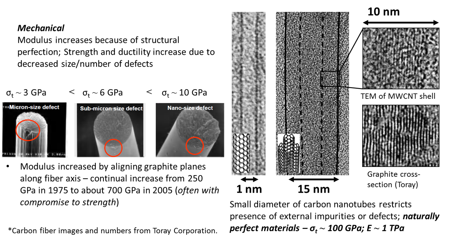 Example of change in mechanical properties of carbon fiber resulting from decreasing diameter and eliminating structural imperfections. Images of carbon fiber on left provided by Toray Corp. Images of carbon nanotubes of right courtesy of Prof. Hung-Jue Sue's research group (probably by Dazhi Sun or Xi Zhang, I'm not 100% sure).