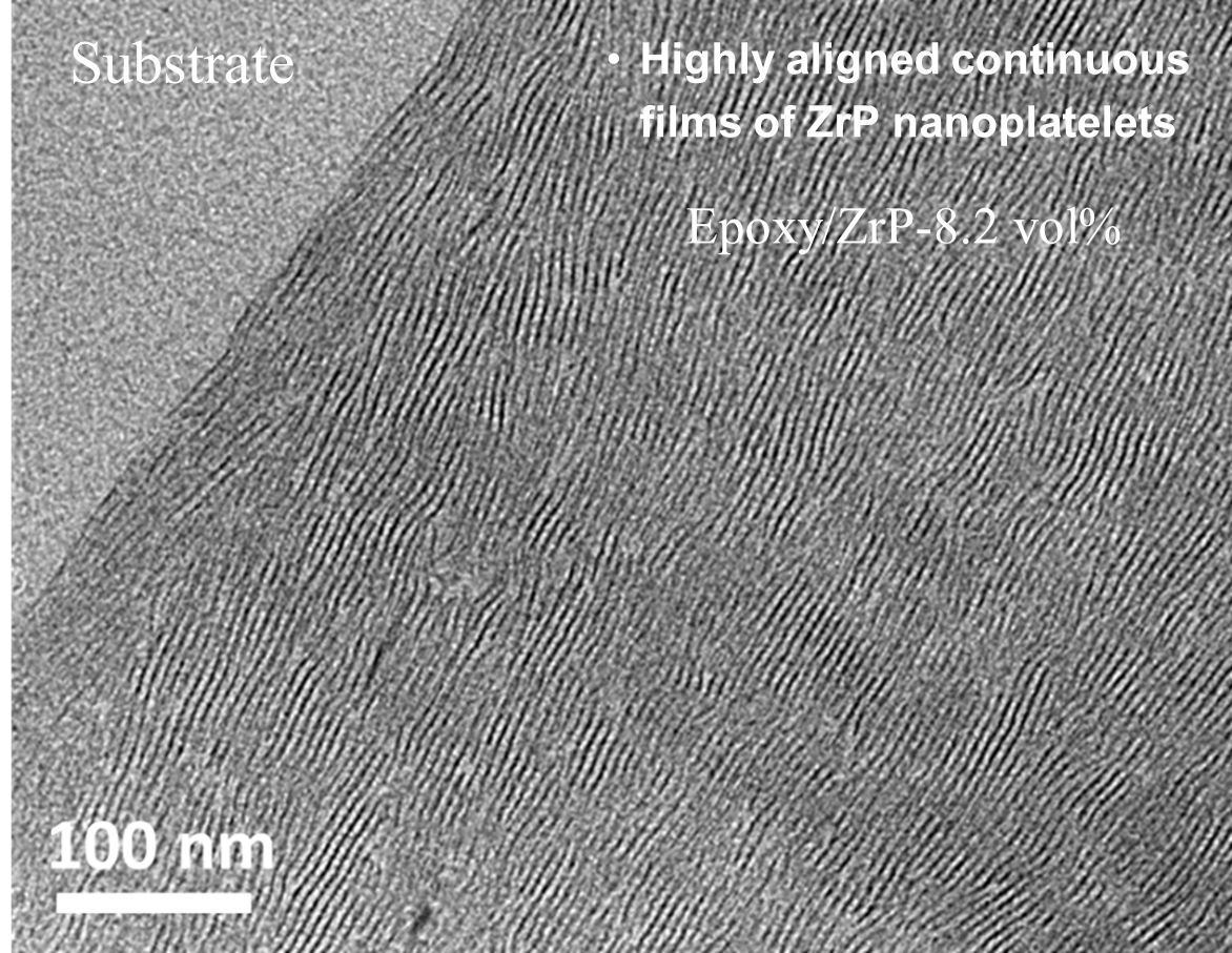 Transmission electron micrograph of epoxy containing about 8% nanoplatelets. The densely packed nanoplatelets are self-assembled into discrete layers, which provides excellent reinforcement, gas barrier, and anti-corrosive properties for the epoxy. Image modified from work by Peng Li and co-workers in the J ournal of Materials Chemistry A -   link .