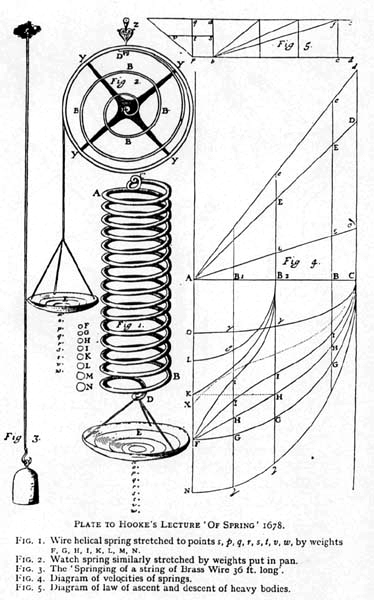 Frontispiece of Robert Hooke's   De potential   restitutiva  , showing set-up of spring experiments that revealed first insights into elasticity of materials.