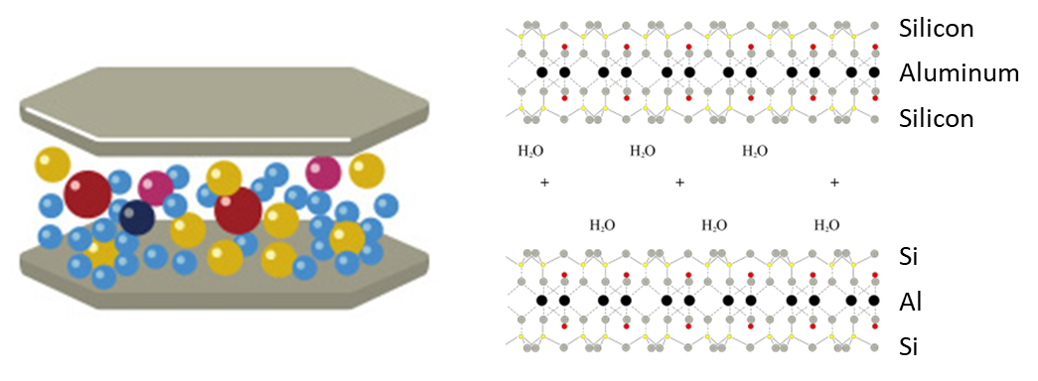 Structure of montmorillonite. Schematic highlighting platelets with exchangeable ions in inter-layer spacing on left. The individual sheets consist of a sandwich with tetrahedral silicon-aluminum on outside and octahedral aluminum-oxygen structures in center. This structure is stacked for dozens or hundreds of units in naturally occurring montmorillonite. The inter-layer consists of ions that can be easily exchanged for different applications. Images modified from  Kunimine Industries  (left) and Wikipedia (right).