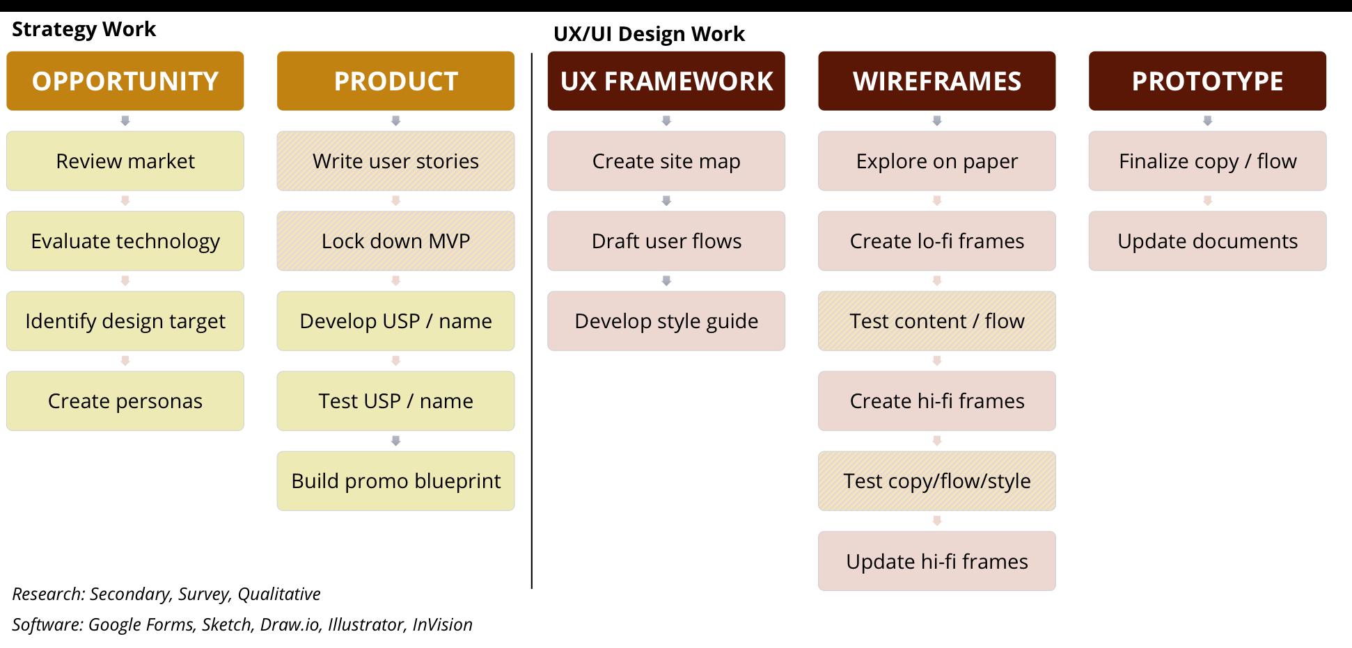 app design process.png