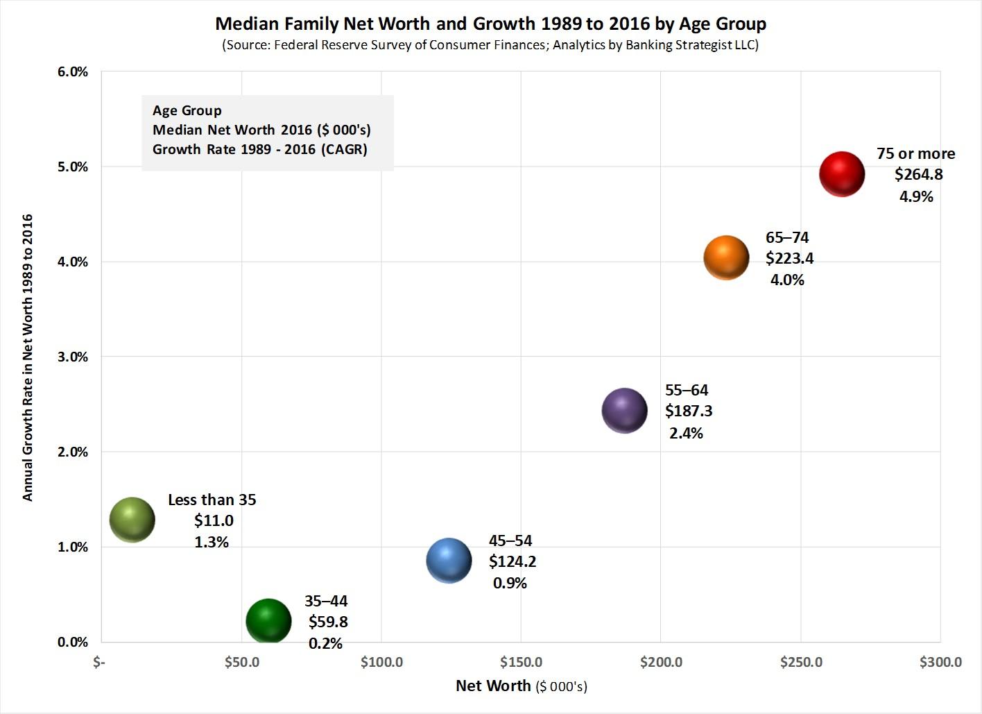 Household_Net_Worth_Growth_Age.jpg
