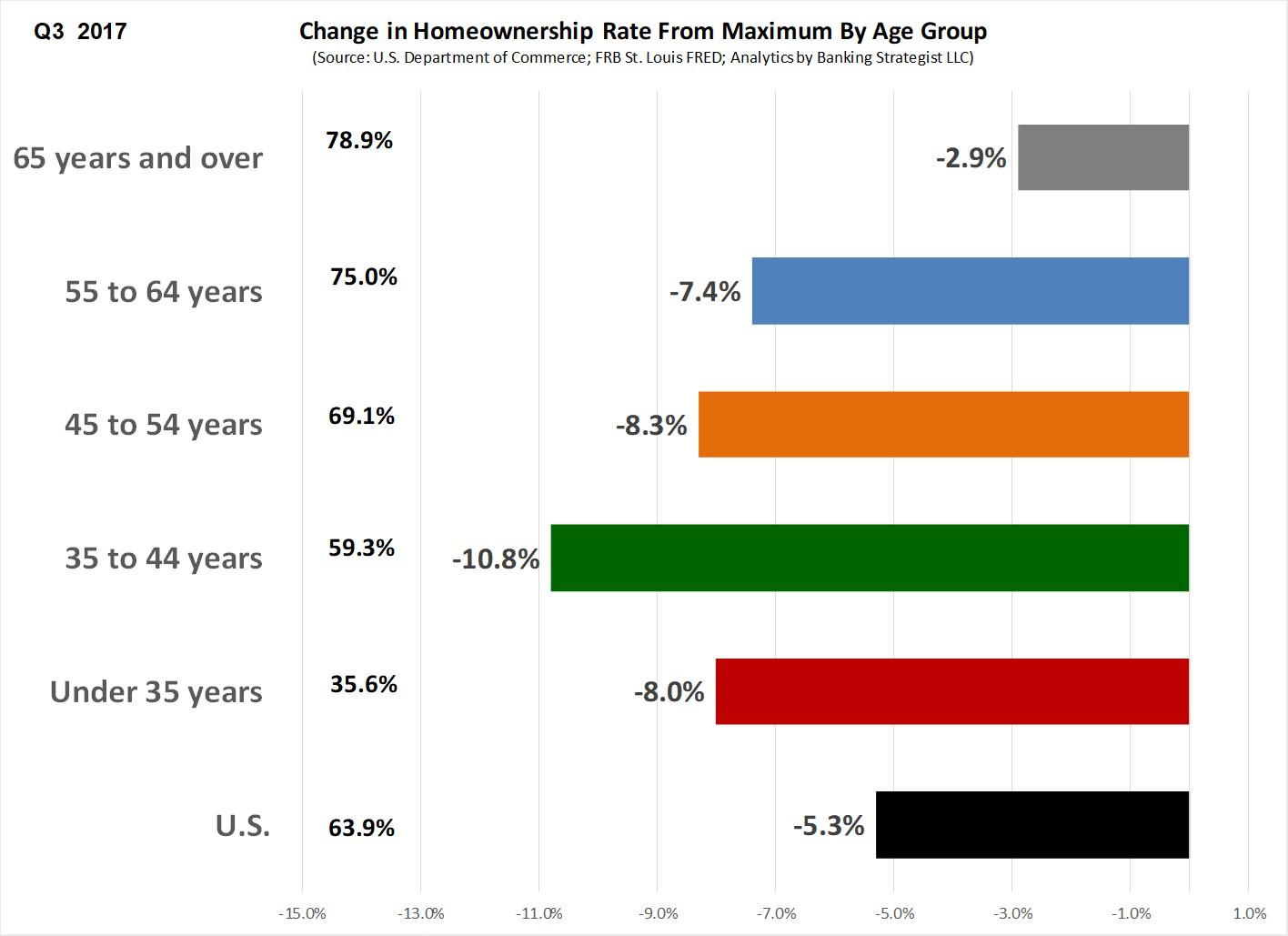 Home_Ownership_Age_Change_Peak.jpg