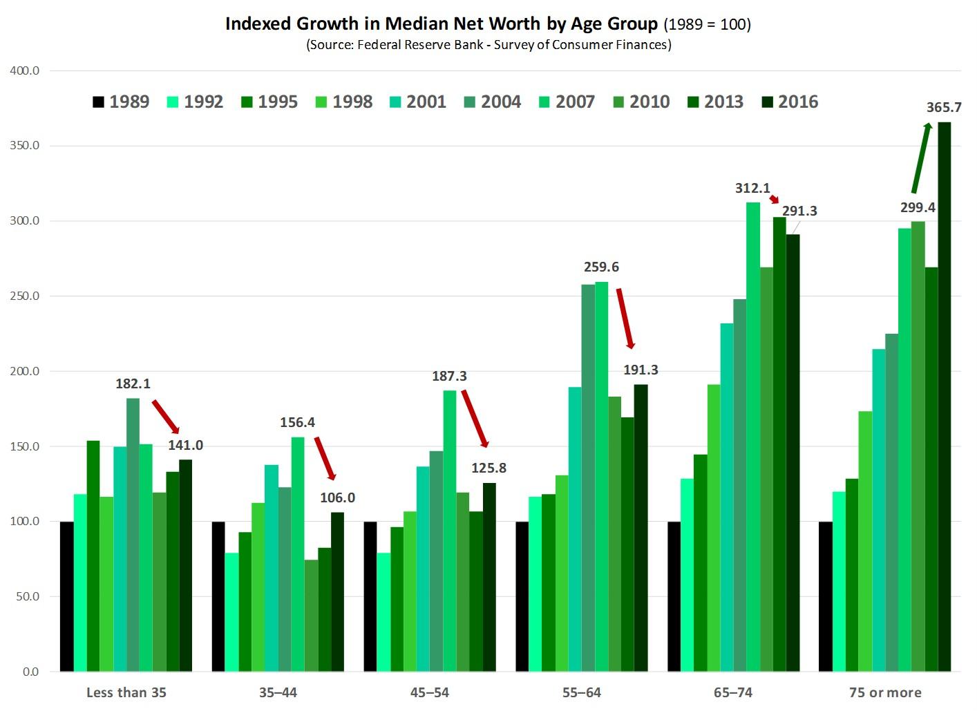 Household_Net_Worth_Trends_Age_2.jpg