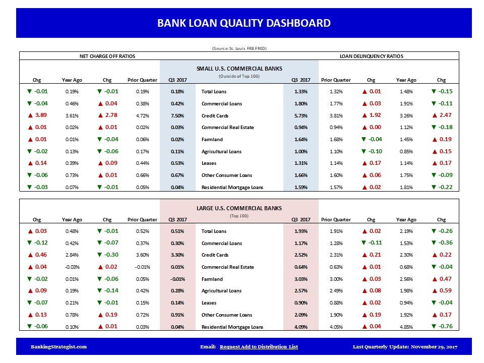 Small_Large_Bank_Loan_Quality_Update.jpg