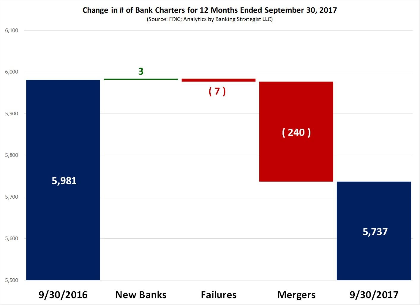 Chg_Bank_Charters_20170930_Type.jpg