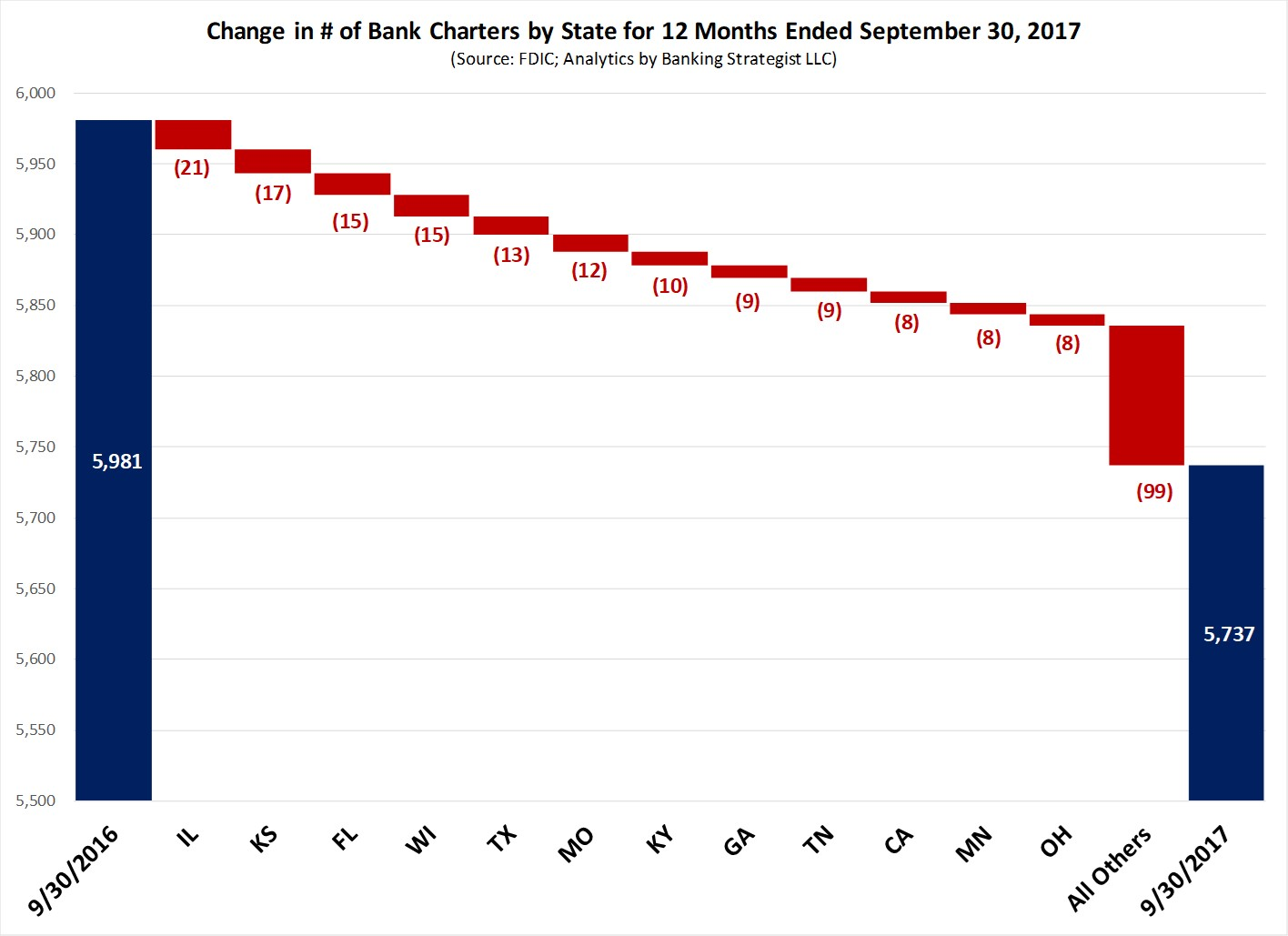 Chg_Bank_Charters_20170930_State.jpg