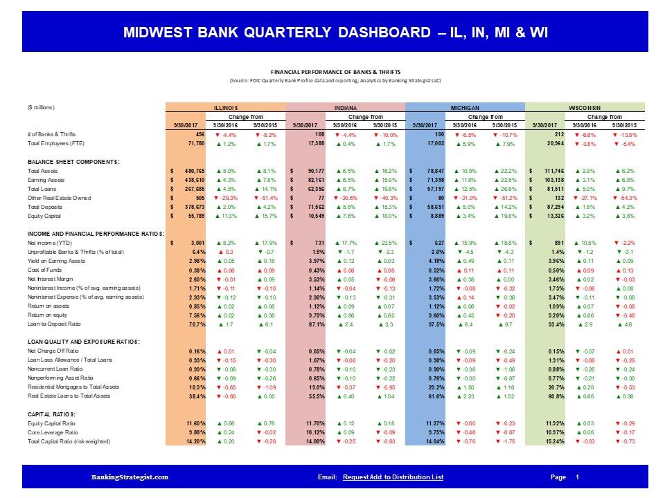 Midwest_Bank_Quarterly_Dashboard_QBP_ILINMIWI.jpg
