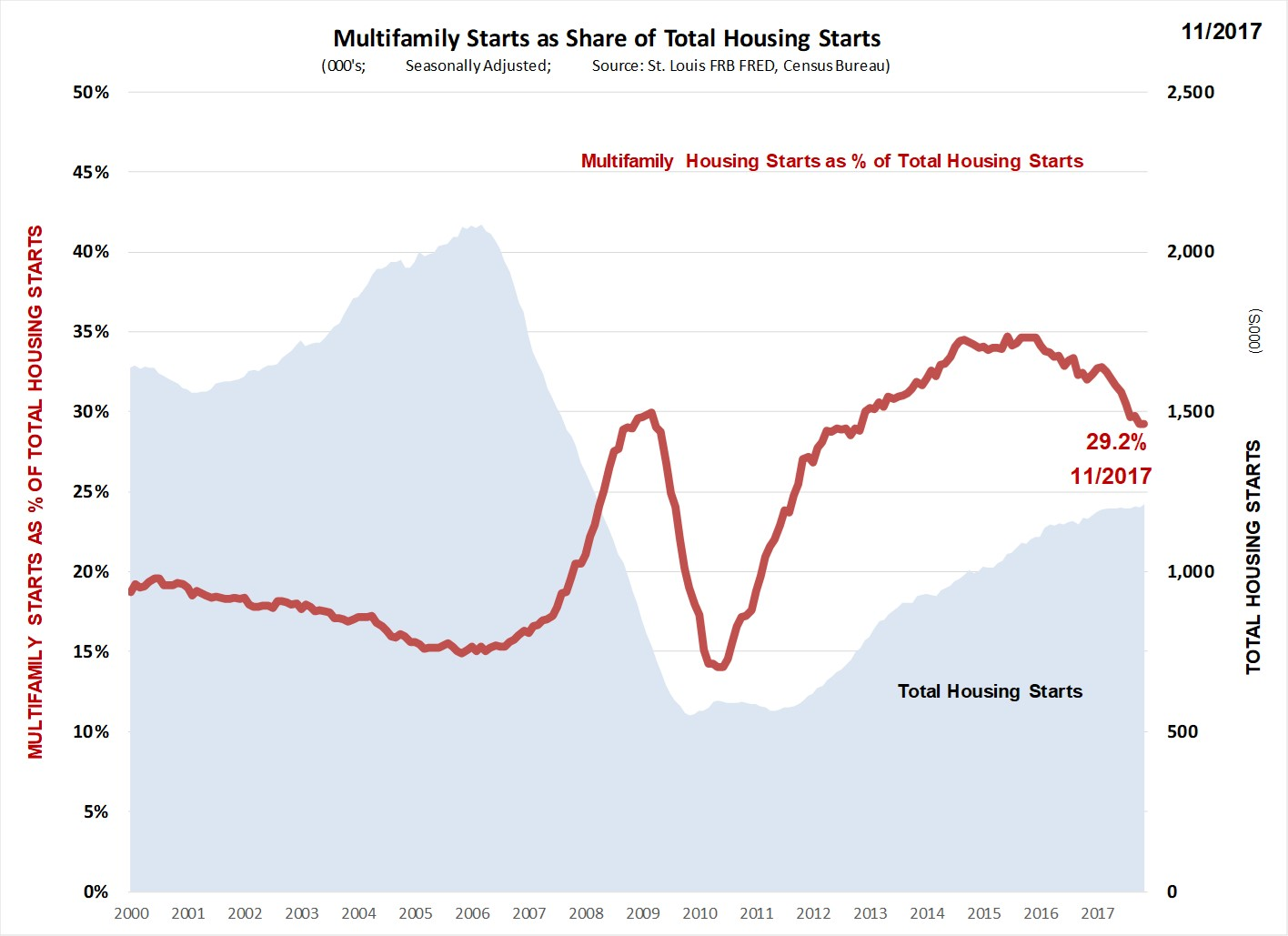 Housing_Starts_MF_PCT.jpg
