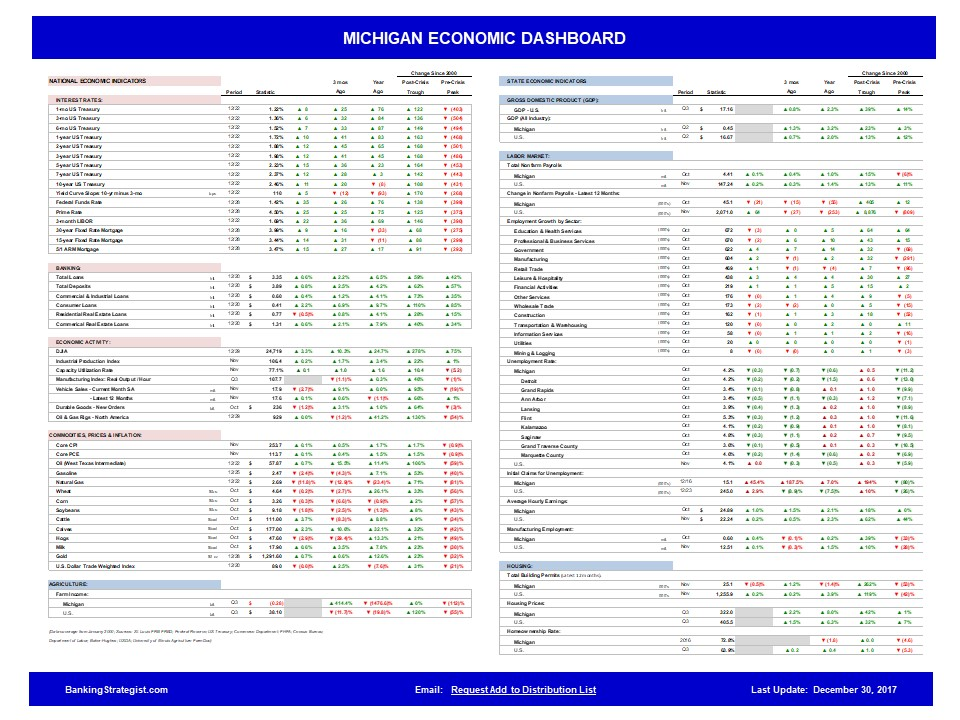 Economic_Dashboard_Michigan.jpg