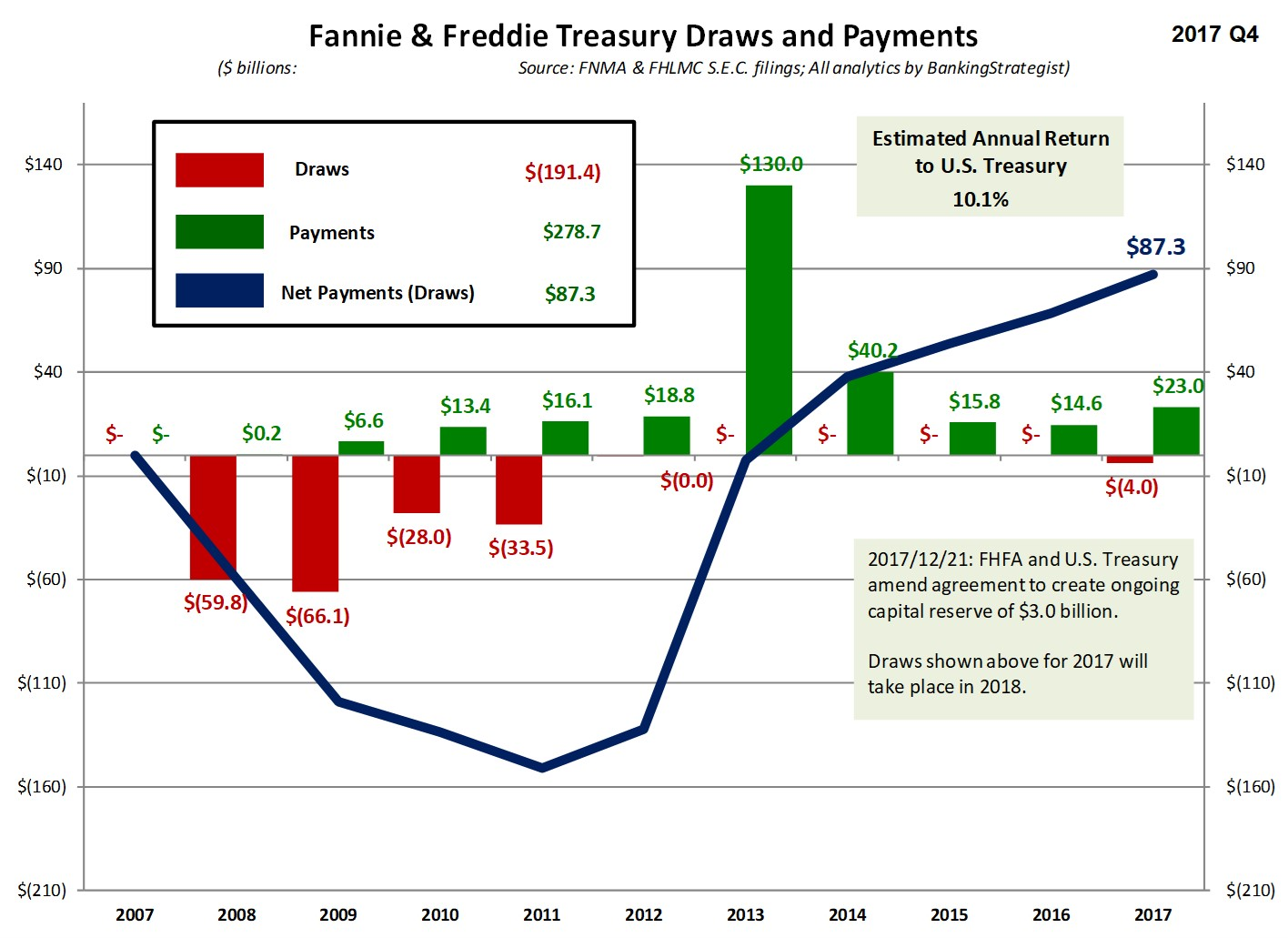 FNMA_FHLMC_Treasury_Draws_Payments.jpg