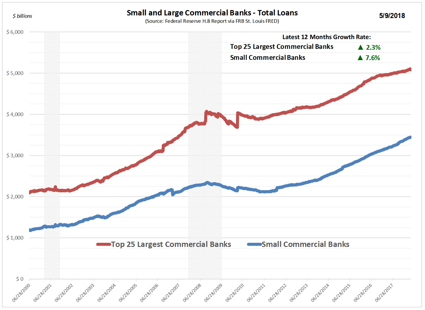 Small_Large_Bank_Loan_Graph.jpg