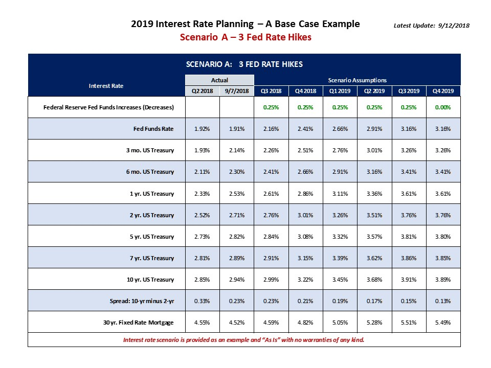 Interest_Rate_2019_Base_Case_Example_ScenarioA.jpg